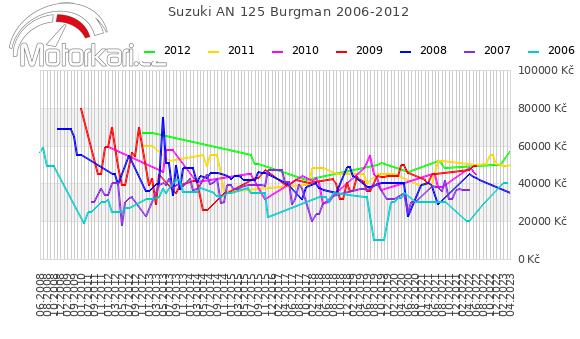 Suzuki AN 125 Burgman 2006-2012