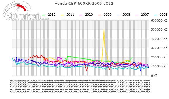 Honda CBR 600RR 2006-2012