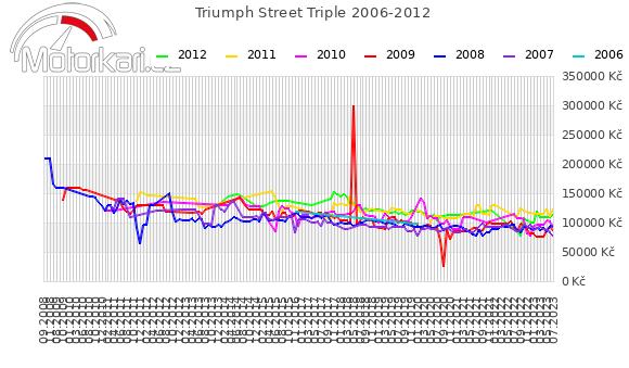 Triumph Street Triple 2006-2012
