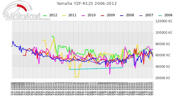 Yamaha YZF-R125 2006-2012