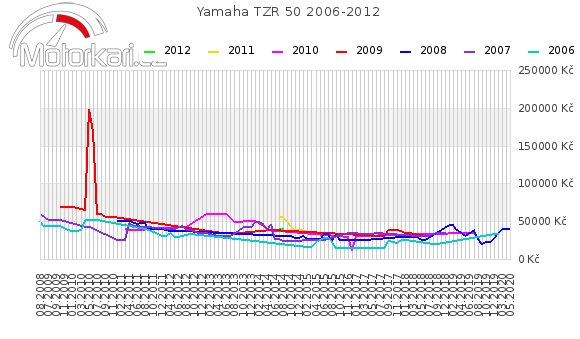 Yamaha TZR 50 2006-2012
