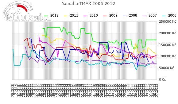 Yamaha T-max 2006-2012