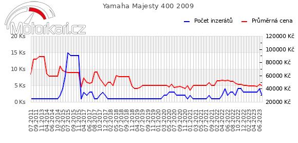 Yamaha Majesty 400 2009