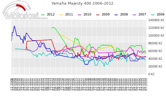 Yamaha Majesty 400 2006-2012