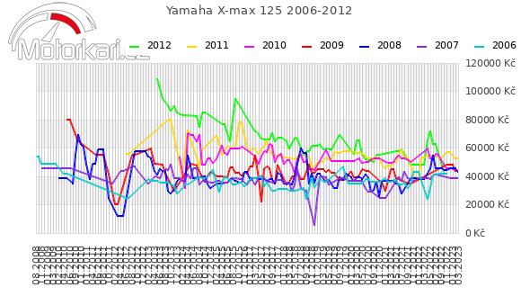 Yamaha X-max 125 2006-2012