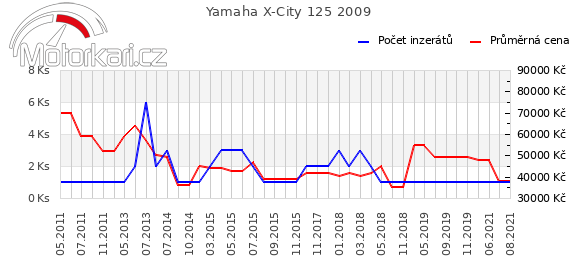 Yamaha X-City 125 2009