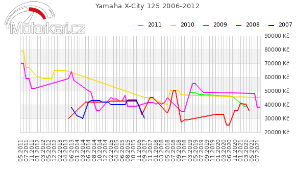 Yamaha X-City 125 2006-2012