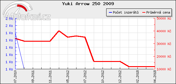 Yuki Arrow 250 2009