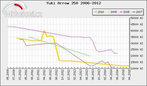 Yuki Arrow 250 2006-2012