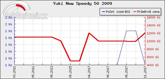 Yuki New Speedy 50 2009