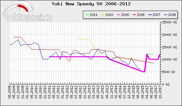 Yuki New Speedy 50 2006-2012