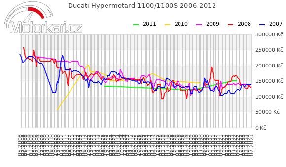 Ducati Hypermotard 1100/1100S 2006-2012