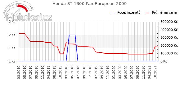 Honda ST 1300 Pan European 2009