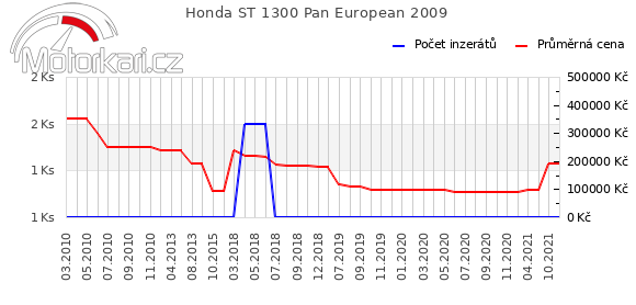 Honda ST 1300 Pan European 2009