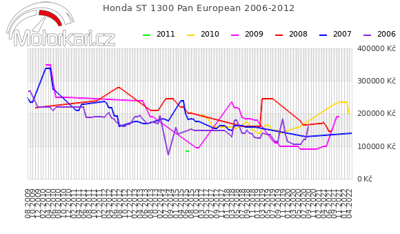 Honda ST 1300 Pan European 2006-2012