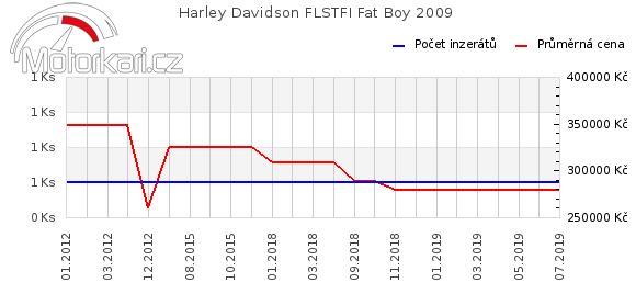 Harley Davidson FLSTFI Fat Boy 2009