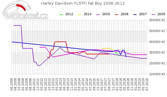 Harley Davidson FLSTFI Fat Boy 2006-2012