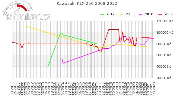 Kawasaki KLX 250 2006-2012