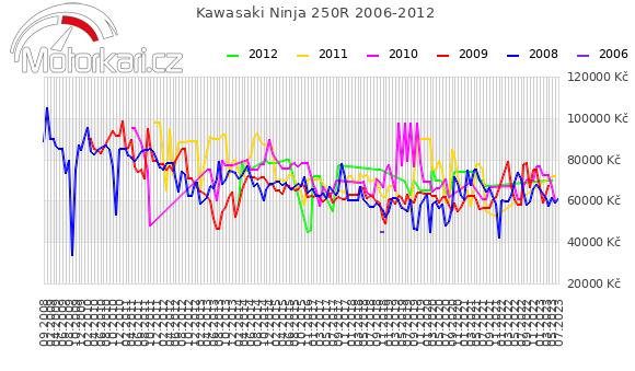 Kawasaki Ninja 250R 2006-2012