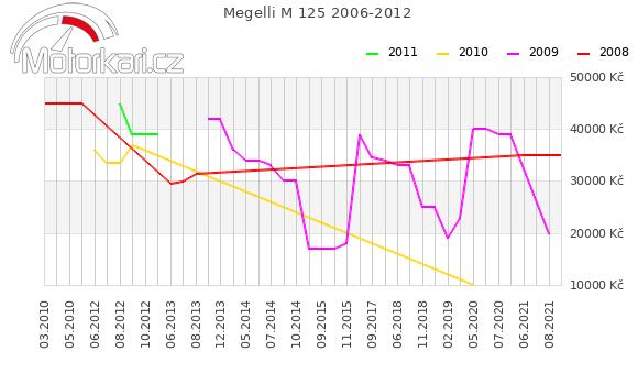 Megelli M 125 2006-2012
