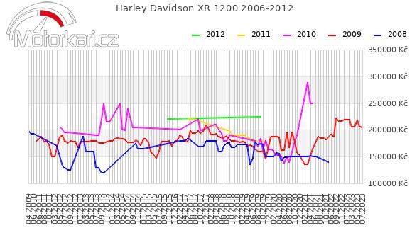 Harley Davidson XR 1200 2006-2012