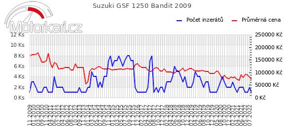 Suzuki GSF 1250 Bandit 2009
