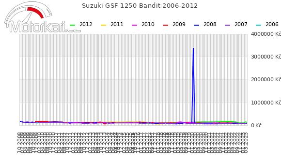 Suzuki GSF 1250 Bandit 2006-2012