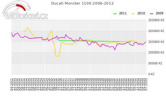 Ducati Monster 1100 2006-2012