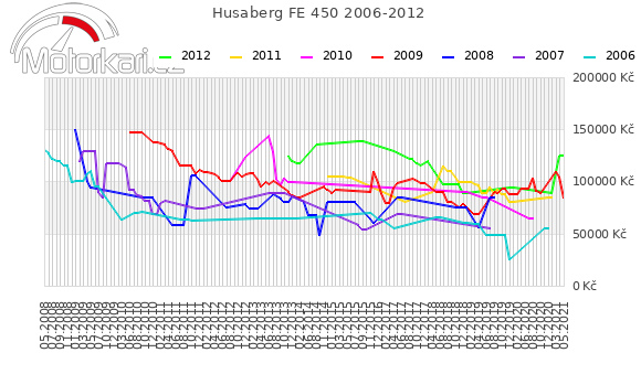 Husaberg FE 450 2006-2012