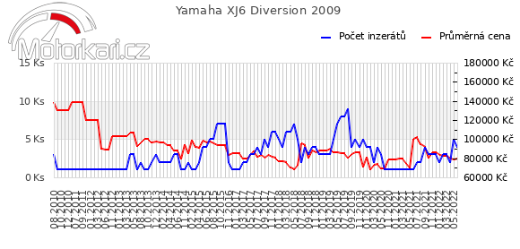 Yamaha XJ6 Diversion 2009