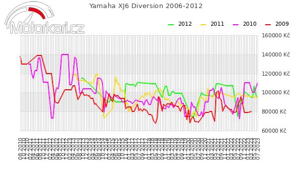 Yamaha XJ6 Diversion 2006-2012