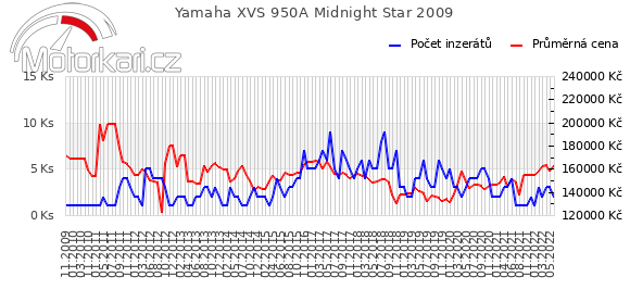 Yamaha XVS 950A Midnight Star 2009