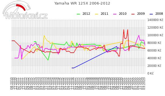 Yamaha WR 125X 2006-2012
