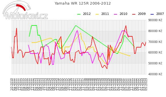 Yamaha WR 125R 2006-2012
