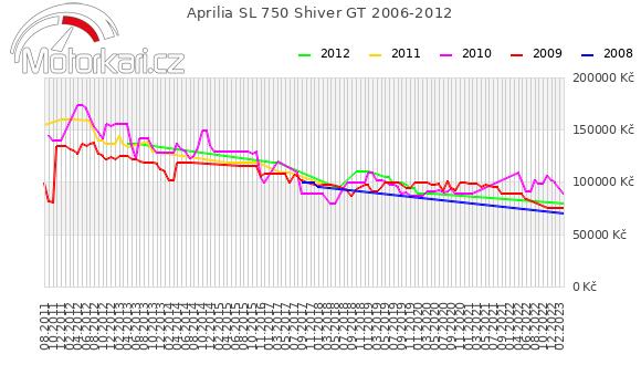 Aprilia SL 750 Shiver GT 2006-2012