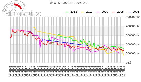 BMW K 1300 S 2006-2012