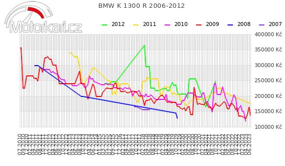 BMW K 1300 R 2006-2012