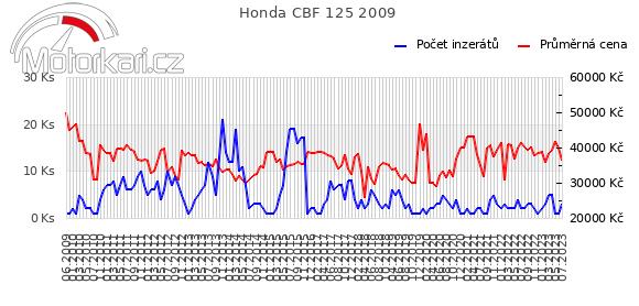 Honda CBF 125 2009