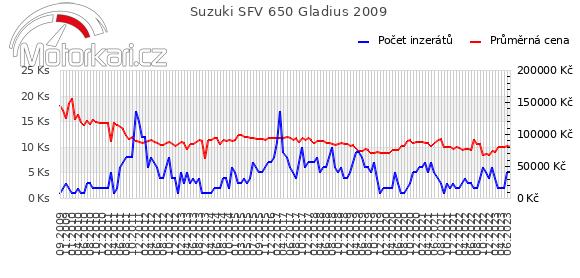 Suzuki SFV 650 Gladius 2009