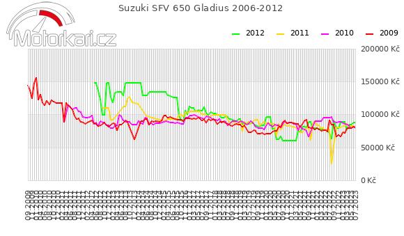 Suzuki SFV 650 Gladius 2006-2012