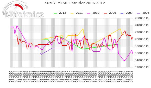 Suzuki M1500 Intruder 2006-2012