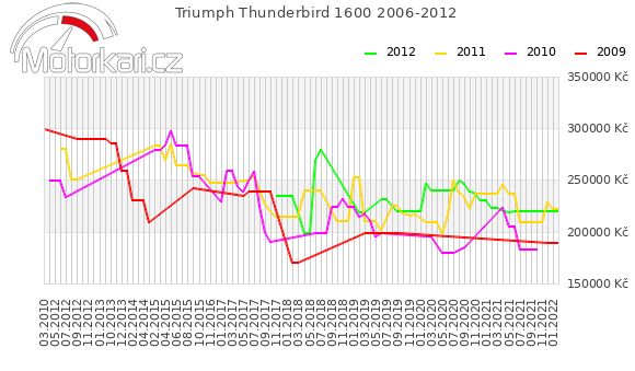 Triumph Thunderbird 1600 2006-2012
