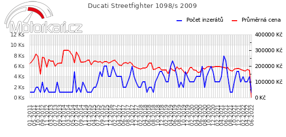 Ducati Streetfighter 1098/s 2009
