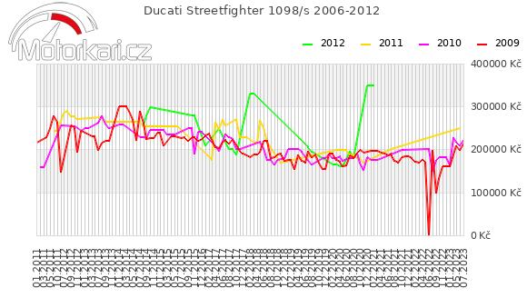 Ducati Streetfighter 1098/s 2006-2012