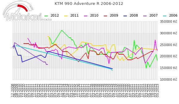 KTM 990 Adventure R 2006-2012