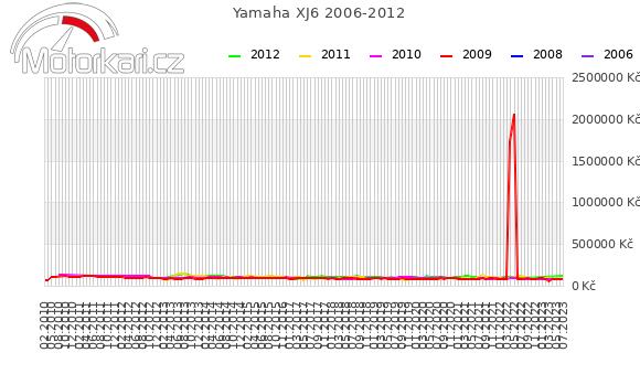 Yamaha XJ6 2006-2012