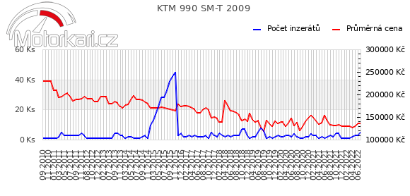 KTM 990 SM-T 2009