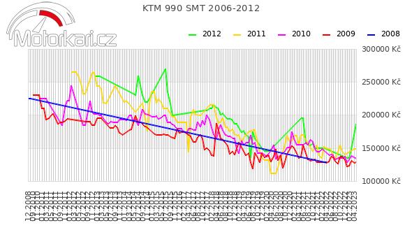 KTM 990 SM-T 2006-2012