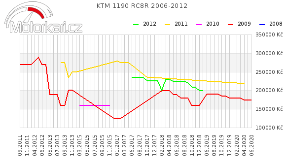 KTM 1190 RC8R 2006-2012