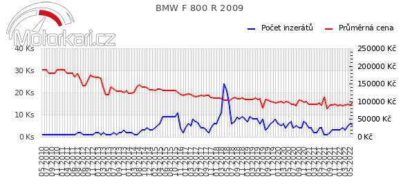 BMW F 800 R 2009